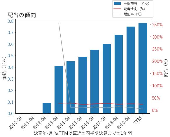 AAPLの配当の傾向のグラフ