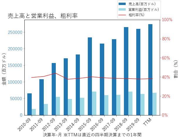 AAPLの売上高と営業利益、粗利率のグラフ