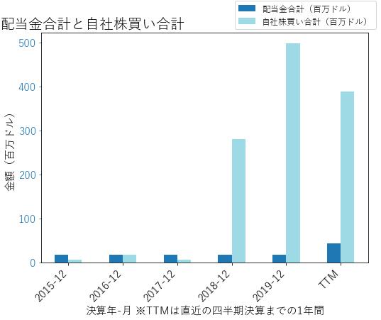 AAPの配当合計と自社株買いのグラフ