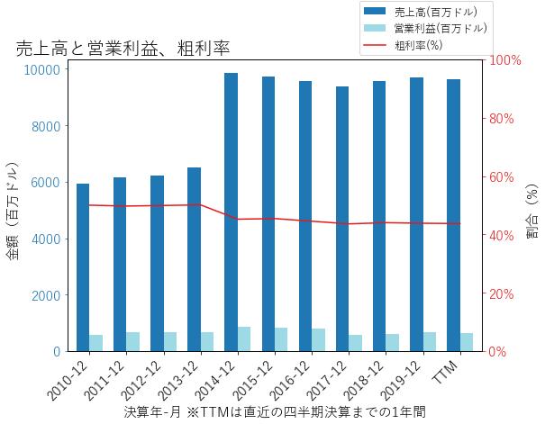 AAPの売上高と営業利益、粗利率のグラフ