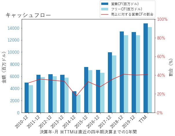 ABBVのキャッシュフローのグラフ
