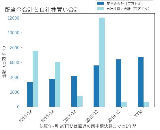ABBVの配当合計と自社株買いのグラフ