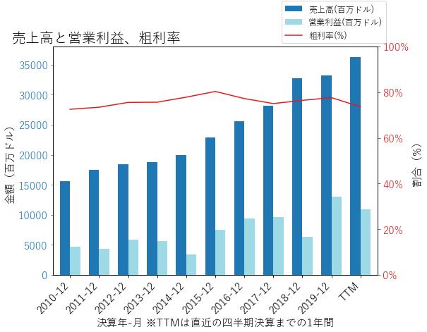 ABBVの売上高と営業利益、粗利率のグラフ