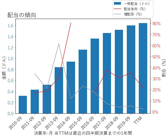 ABCの配当の傾向のグラフ