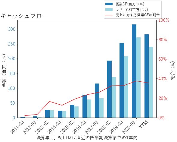 ABMDのキャッシュフローのグラフ
