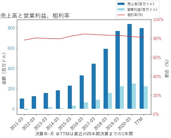 ABMDの売上高と営業利益、粗利率のグラフ