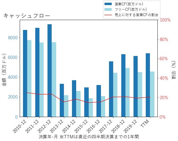 ABTのキャッシュフローのグラフ