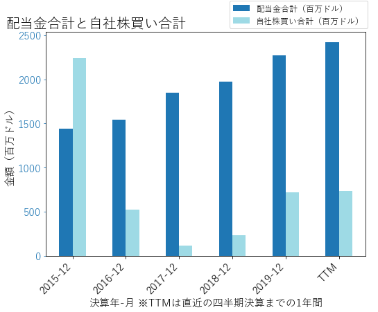 ABTの配当合計と自社株買いのグラフ