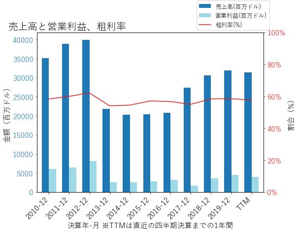 ABTの売上高と営業利益、粗利率のグラフ
