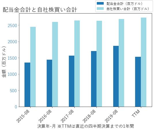 ACNの配当合計と自社株買いのグラフ