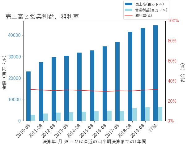 ACNの売上高と営業利益、粗利率のグラフ