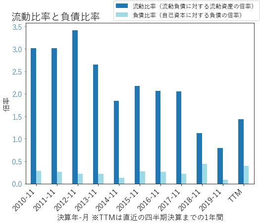 ADBEのバランスシートの健全性のグラフ