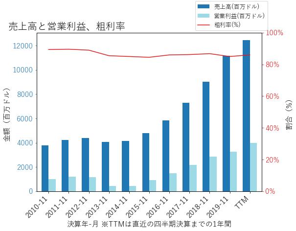 ADBEの売上高と営業利益、粗利率のグラフ