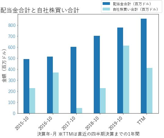 ADIの配当合計と自社株買いのグラフ