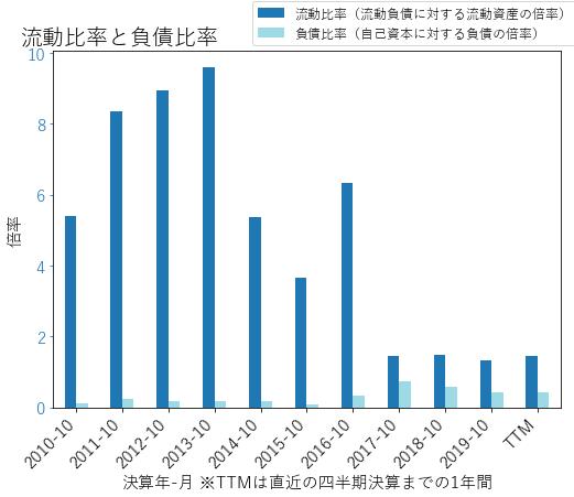 ADIのバランスシートの健全性のグラフ