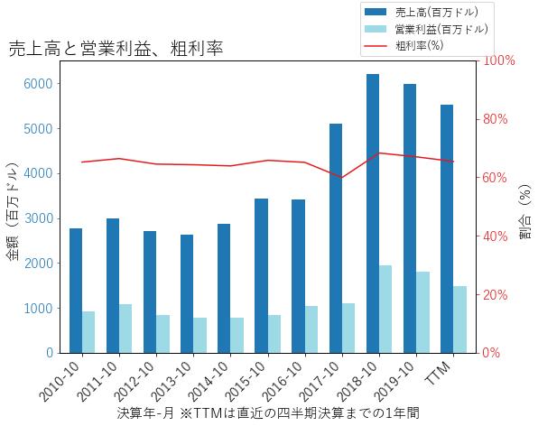 ADIの売上高と営業利益、粗利率のグラフ