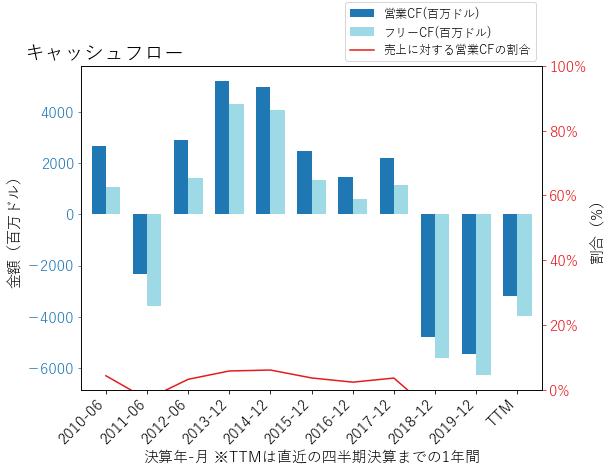 ADMのキャッシュフローのグラフ