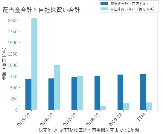 ADMの配当合計と自社株買いのグラフ