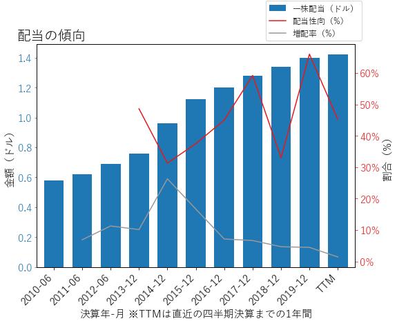ADMの配当の傾向のグラフ
