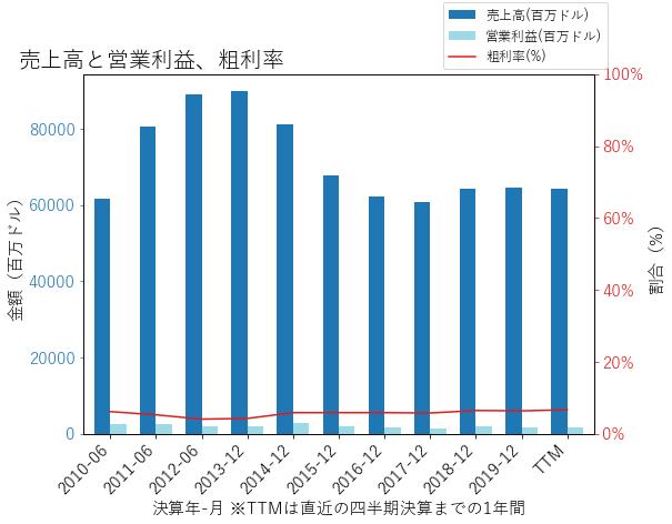 ADMの売上高と営業利益、粗利率のグラフ