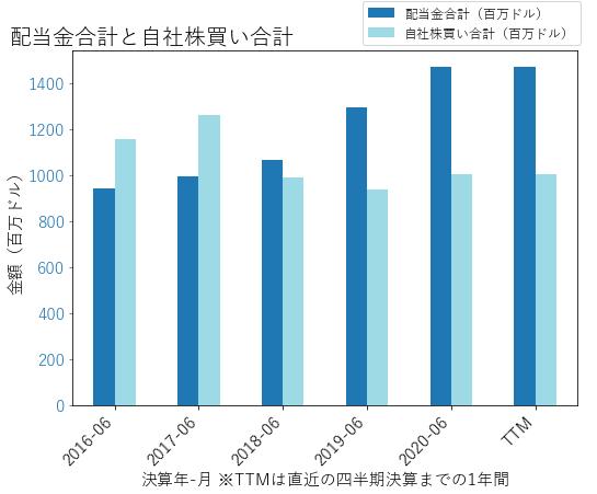 ADPの配当合計と自社株買いのグラフ