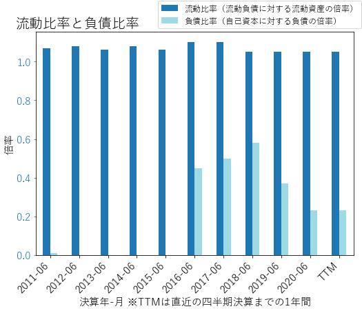 ADPのバランスシートの健全性のグラフ