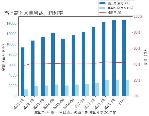 ADPの売上高と営業利益、粗利率のグラフ