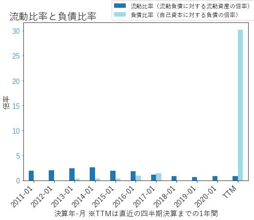 ADSKのバランスシートの健全性のグラフ