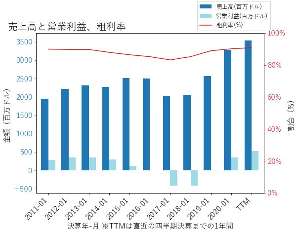 ADSKの売上高と営業利益、粗利率のグラフ