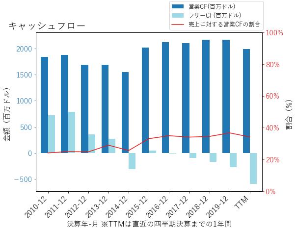 AEEのキャッシュフローのグラフ