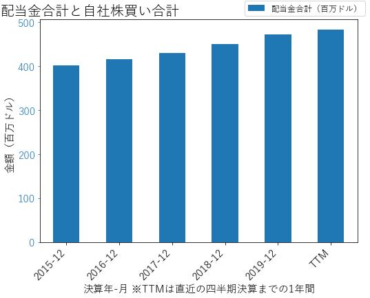 AEEの配当合計と自社株買いのグラフ