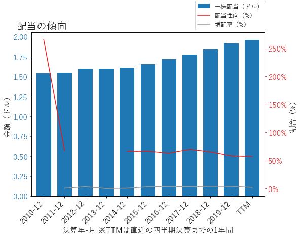 AEEの配当の傾向のグラフ