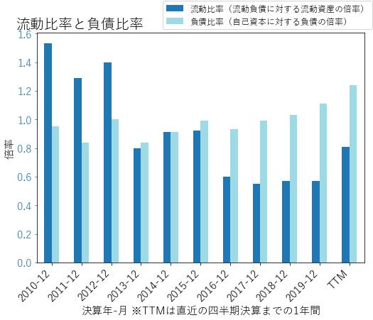 AEEのバランスシートの健全性のグラフ
