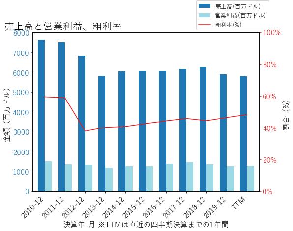 AEEの売上高と営業利益、粗利率のグラフ