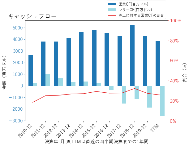AEPのキャッシュフローのグラフ