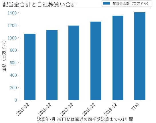 AEPの配当合計と自社株買いのグラフ