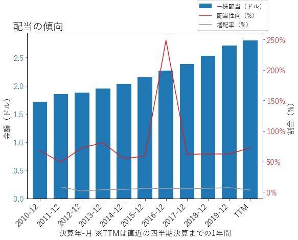 AEPの配当の傾向のグラフ