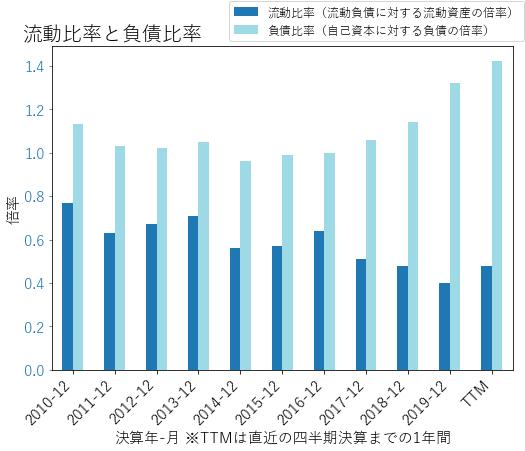 AEPのバランスシートの健全性のグラフ