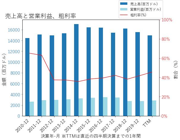 AEPの売上高と営業利益、粗利率のグラフ