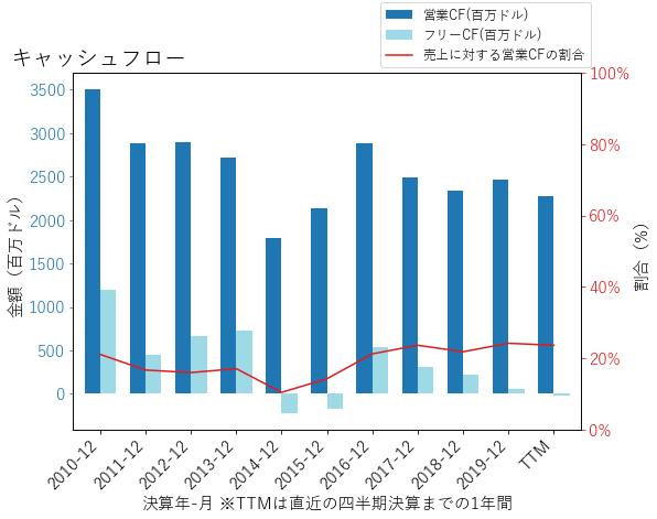 AESのキャッシュフローのグラフ