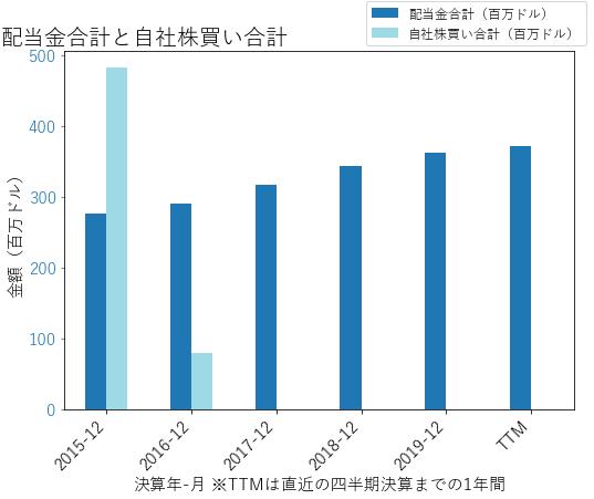AESの配当合計と自社株買いのグラフ