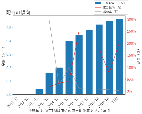 AESの配当の傾向のグラフ