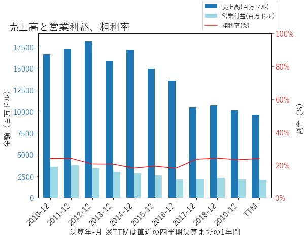 AESの売上高と営業利益、粗利率のグラフ