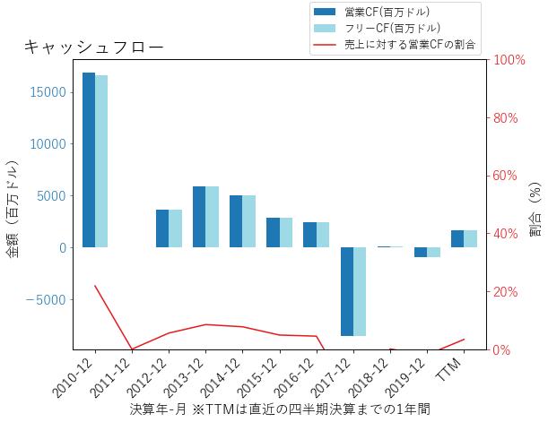 AIGのキャッシュフローのグラフ