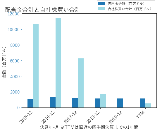 AIGの配当合計と自社株買いのグラフ