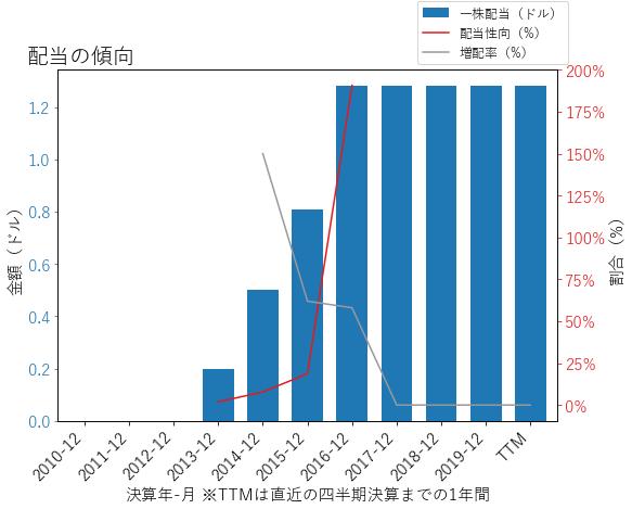 AIGの配当の傾向のグラフ