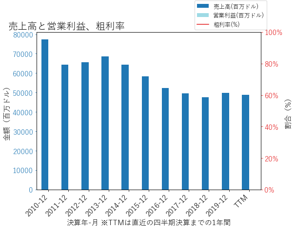 AIGの売上高と営業利益、粗利率のグラフ