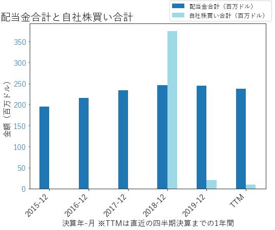 AIVの配当合計と自社株買いのグラフ