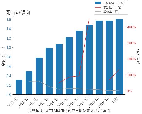 AIVの配当の傾向のグラフ