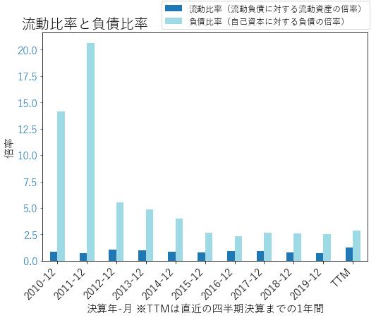 AIVのバランスシートの健全性のグラフ